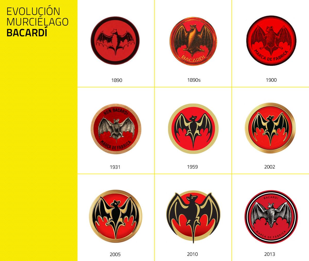 Evolución de la marca del murciélago hasta la actualidad