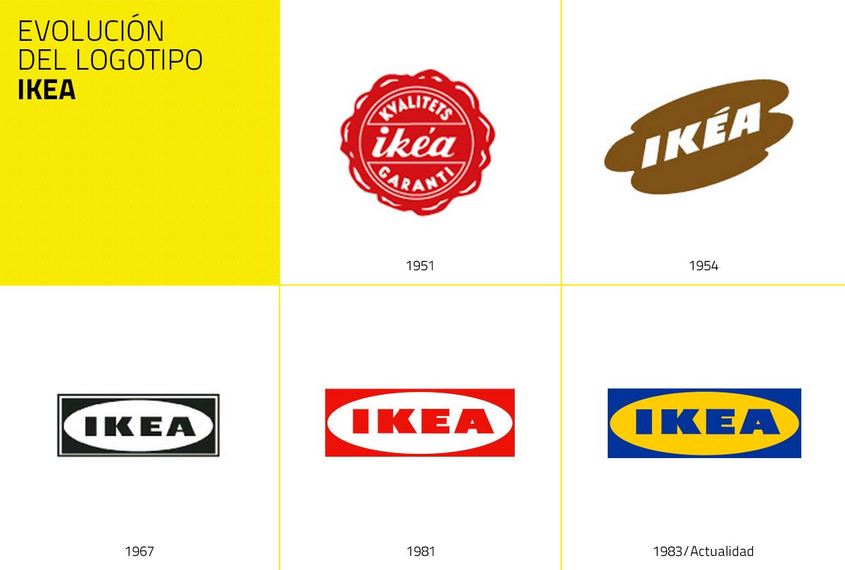 Evolución de la marca IKEA