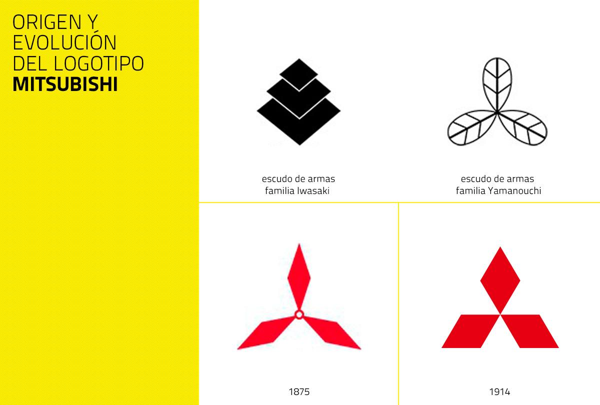 Origen y evolución del símbolo de Mitsubishi