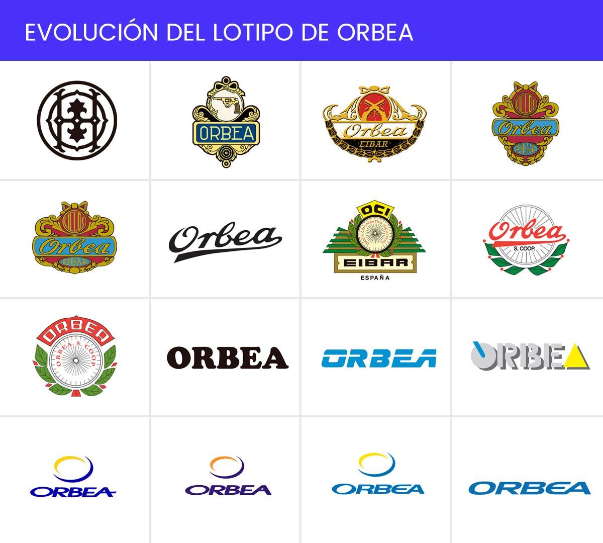 Evolución del logotipo Orbea