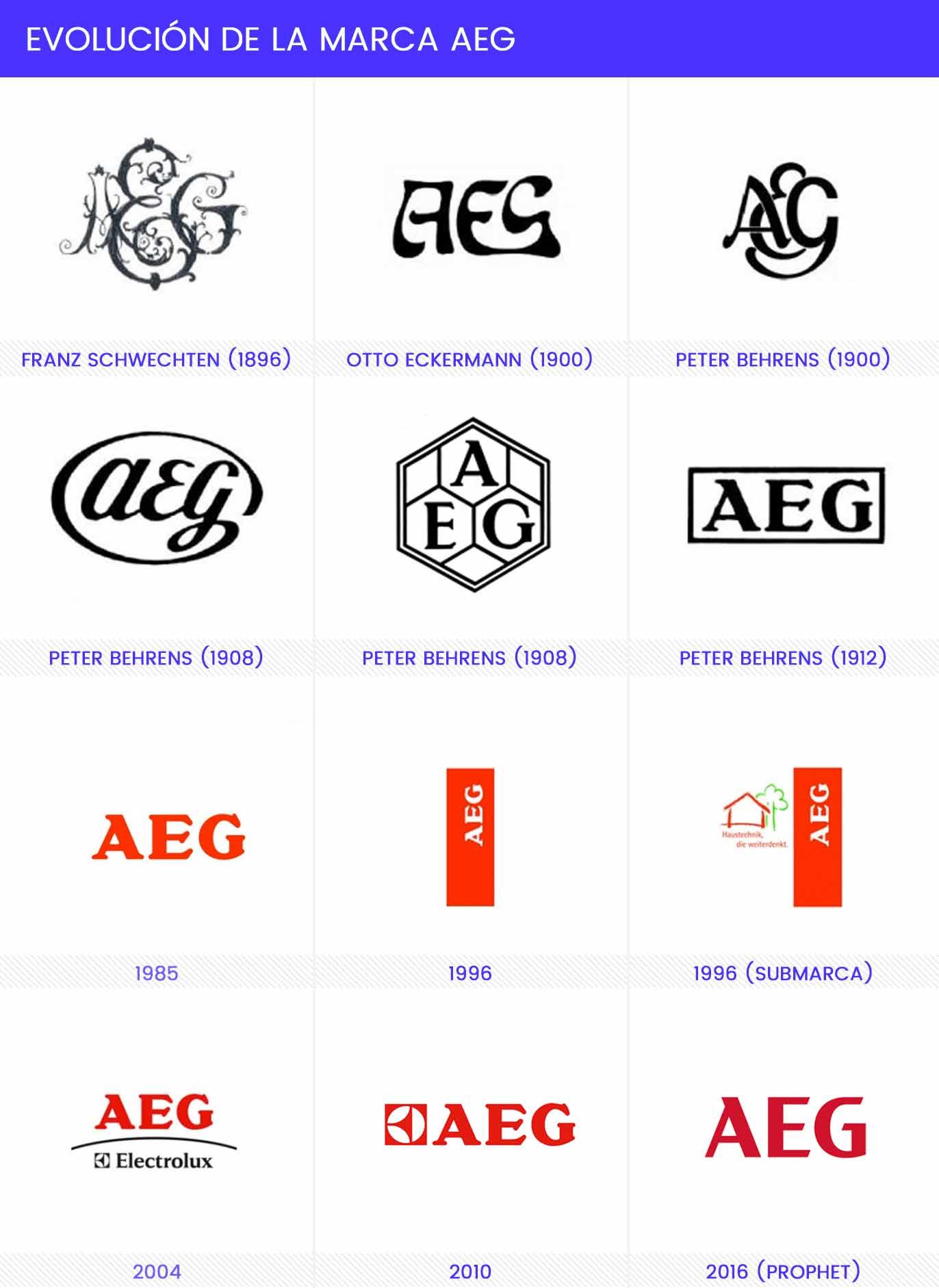 Evolución de la marca AEG