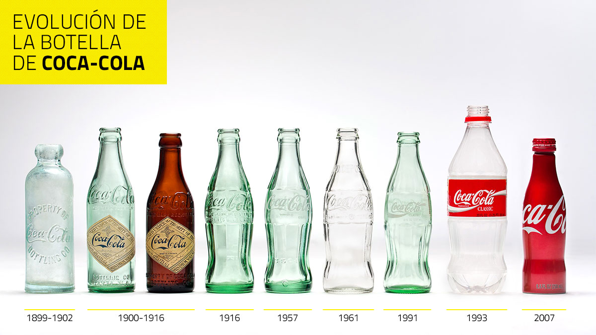 Evolución de la botella de Coca-Cola (Contour Bottle)