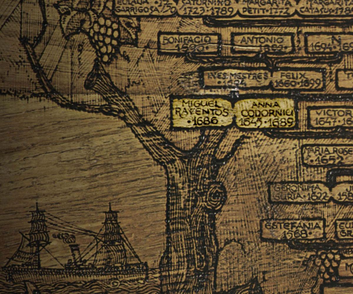 Árbol genealógico de los Codorniu - Reventós
