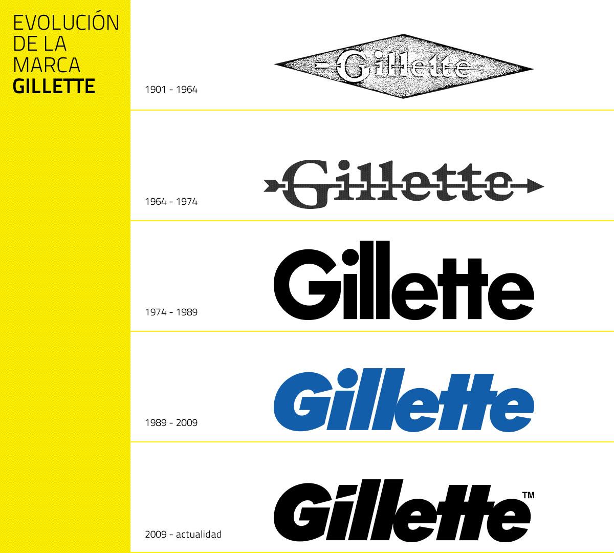 Evolución del logotipo de Gillette
