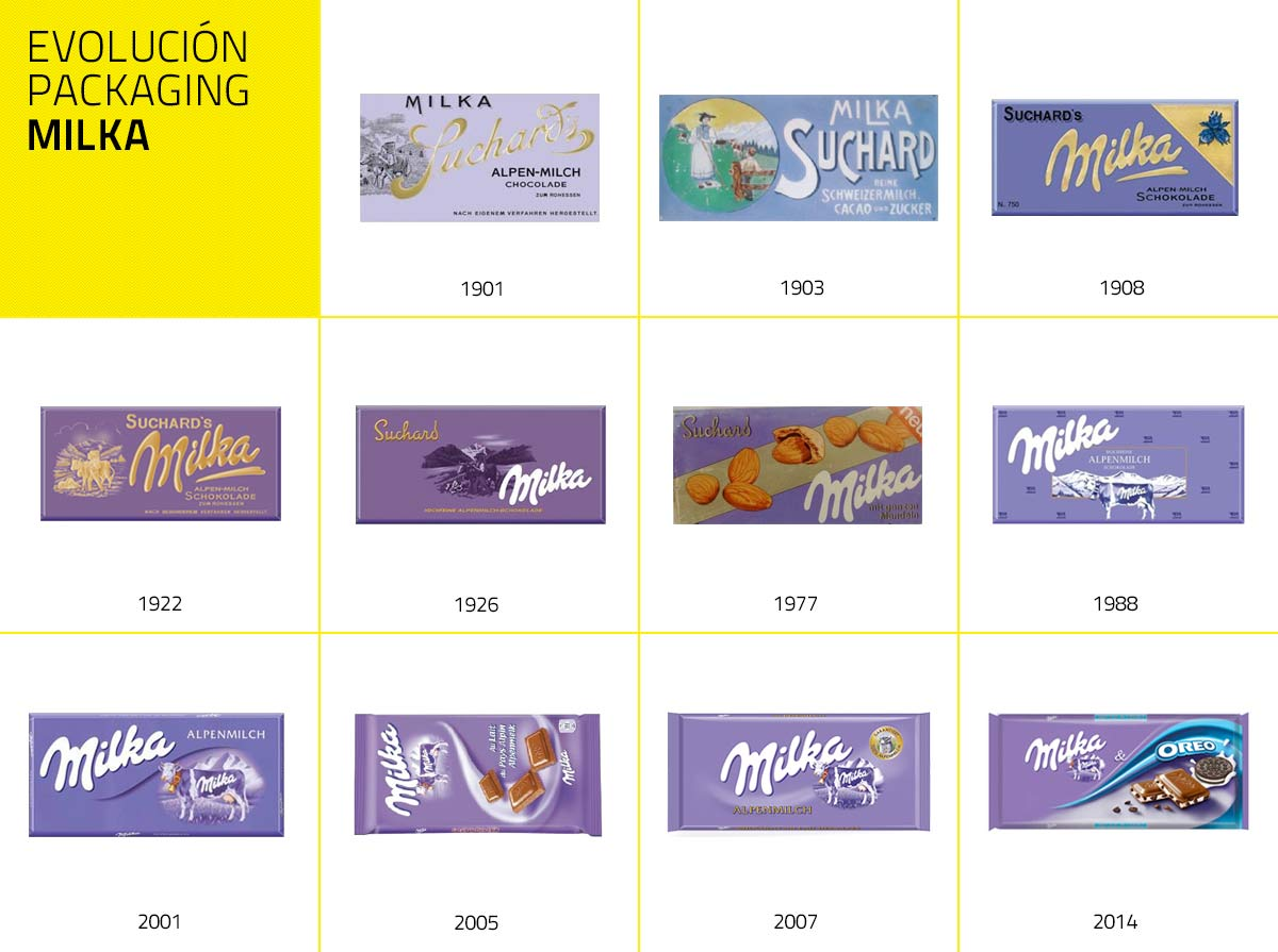 Evolución del packaging de Milka