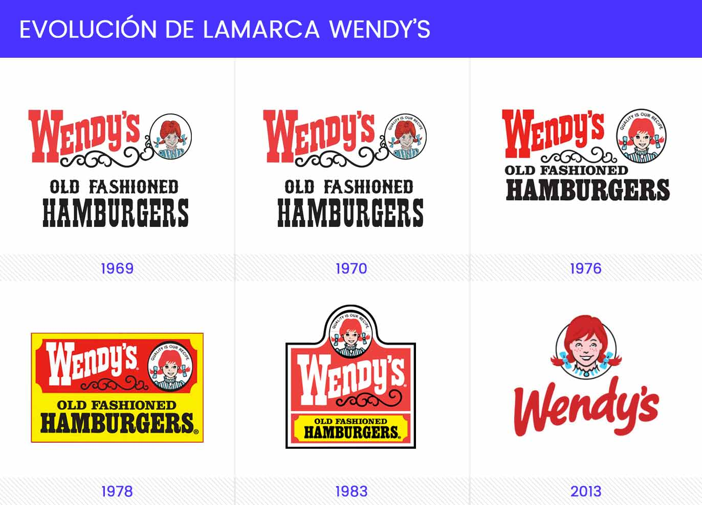 Evolución de la marca Wendy's