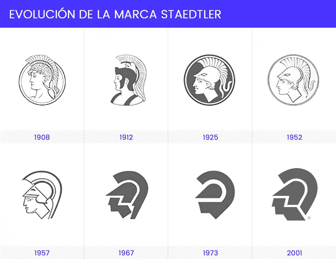 Evolución del isotipo de Staedtler