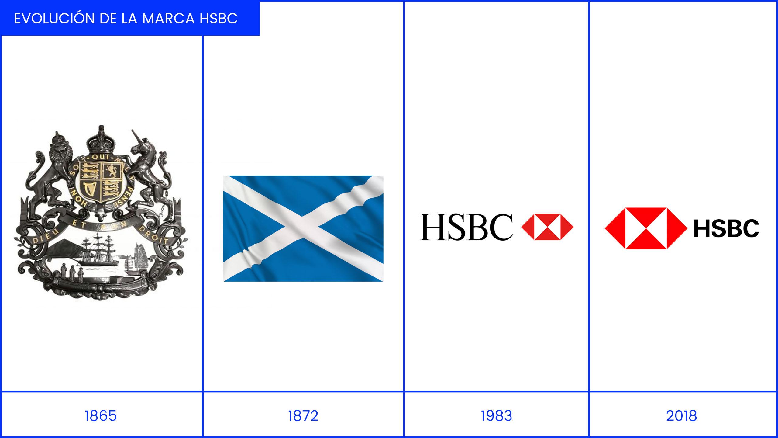 Evolución de la marca HSBC